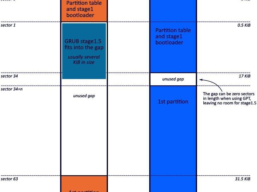 Особености на инсталиране на Windows на лаптоп с UEFI BIOS