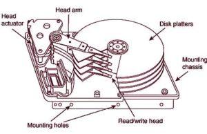 диагностика на твърд диск